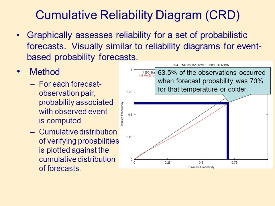 Cumulative Reliability Diagram (CRD) •Graphically assesses reliability for a set of probabilistic forecasts.