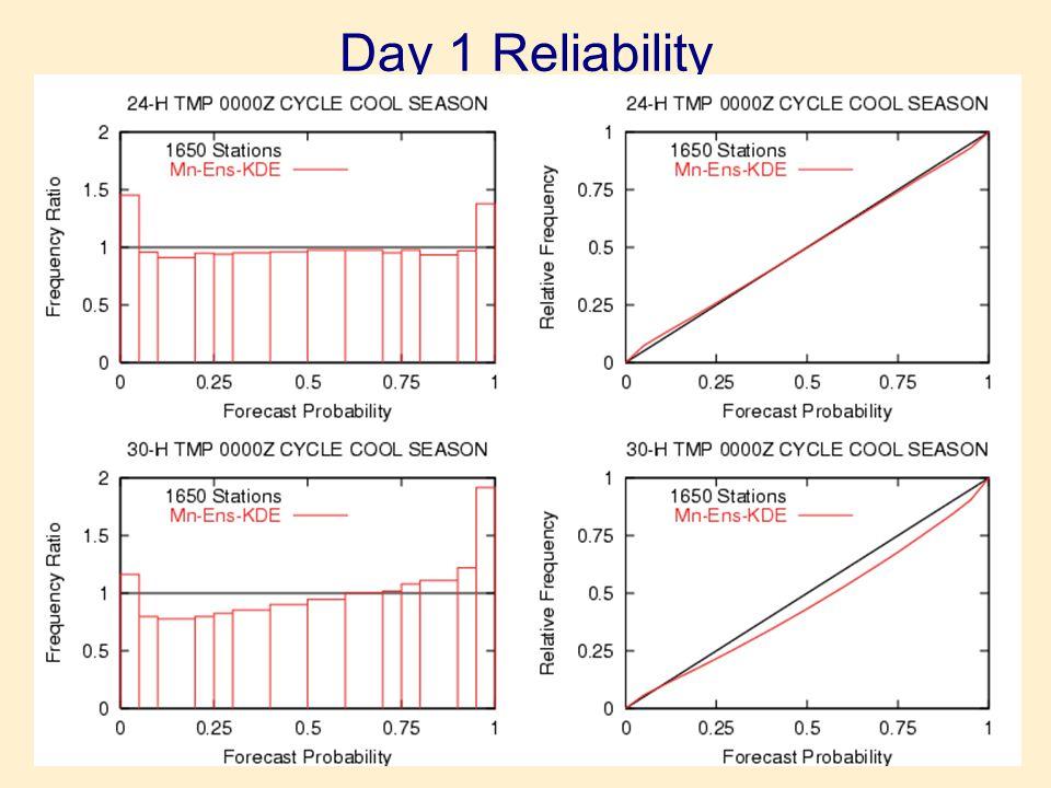 Day 1 Reliability