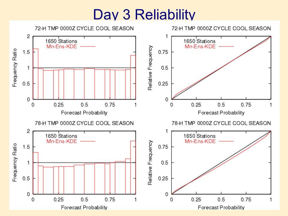 Day 3 Reliability