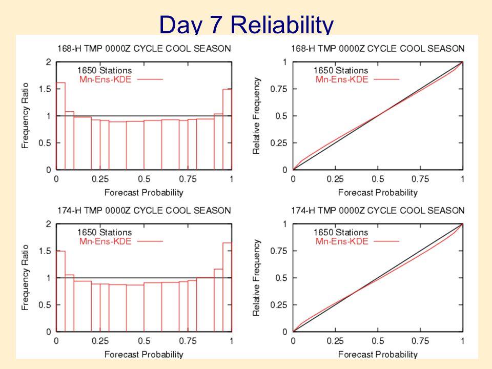 Day 7 Reliability