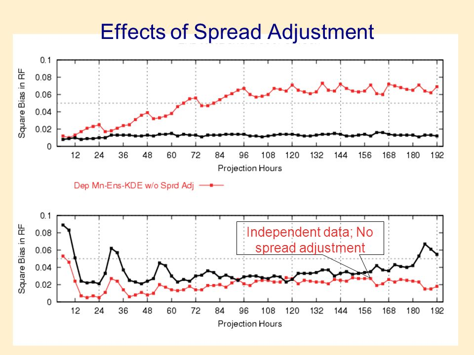 Dependent data; No spread adjustment Dependent data; With spread adjustment Independent data; With spread adjustment Independent data; No spread adjustment Effects of Spread Adjustment