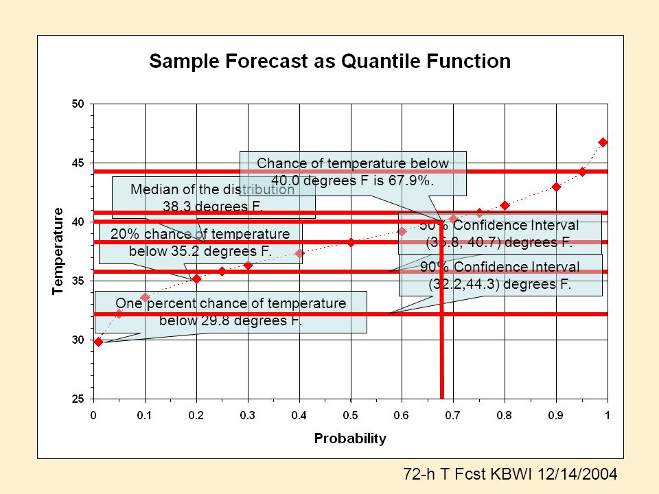 Probability Integral Transform (PIT) Histogram •Graphically assesses reliability for a set of probabilistic forecasts.