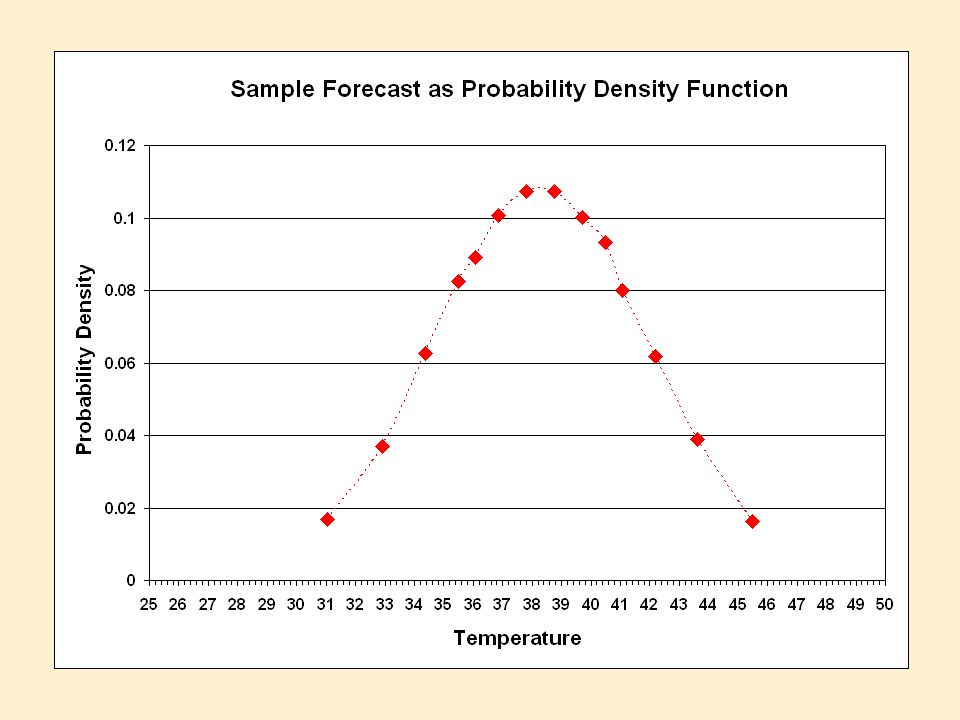 Tools and Concepts We have combined the following tools in a variety of ways to take advantage of linear regression and ensemble modeling of the atmosphere.