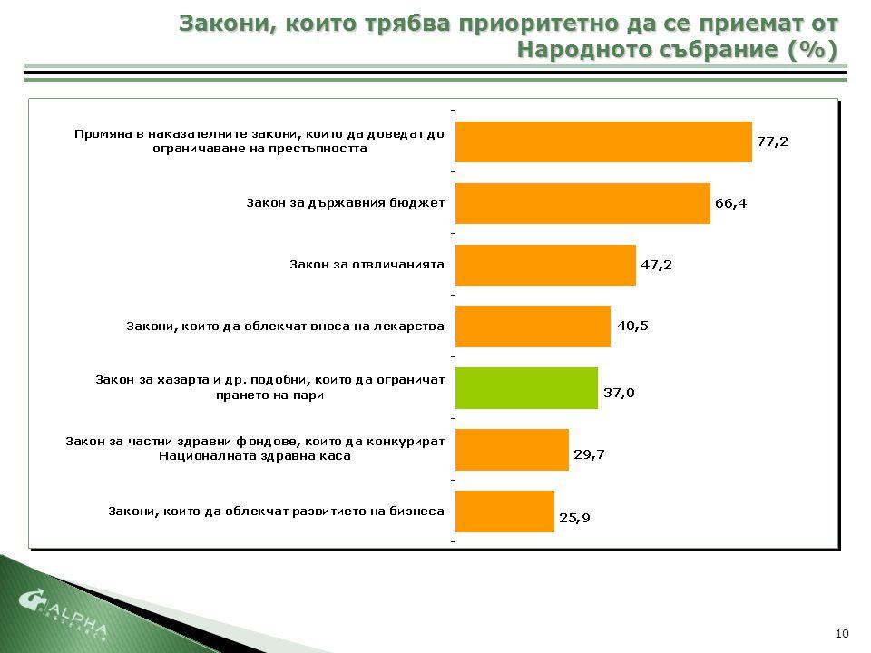 10 Закони, които трябва приоритетно да се приемат от Народното събрание (%)