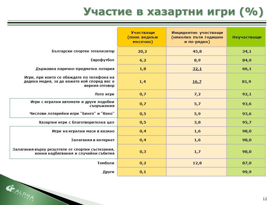 12 Участие в хазартни игри (%) Участващи (поне веднъж месечно) Инцидентно участващи (няколко пъти годишно и по-рядко) Неучастващи Български спортен тотализатор 20,245,834,1 Еврофутбол 6,28,984,9 Държавна парично-предметна лотария 1,832,166,1 Игри, при които се обаждате по телефона на дадена медия, за да кажете кой според вас е верния отговор 1,416,781,9 Лото игри 0,77,292,1 Игри с игрални автомати и други подобни съоръжения 0,75,793,6 Числови лотарийни игри Бинго и Кено 0,55,993,6 Хазартни игри с благотворителна цел 0,53,895,7 Игри на игрални маси в казино 0,41,698,0 Залагания в интернет 0,41,698,0 Залагания върху резултати от спортни състезания, конни надбягвания и случайни събития 0,31,798,0 Томболи 0,212,887,0 Други 0,199,9