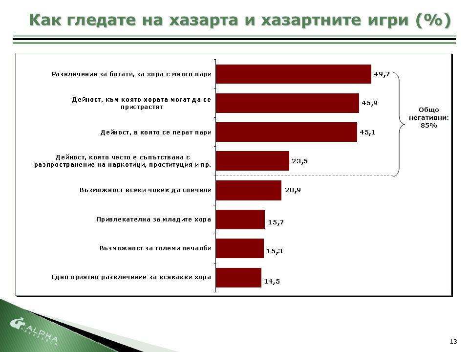 13 Как гледате на хазарта и хазартните игри (%) Общо негативни: 85%