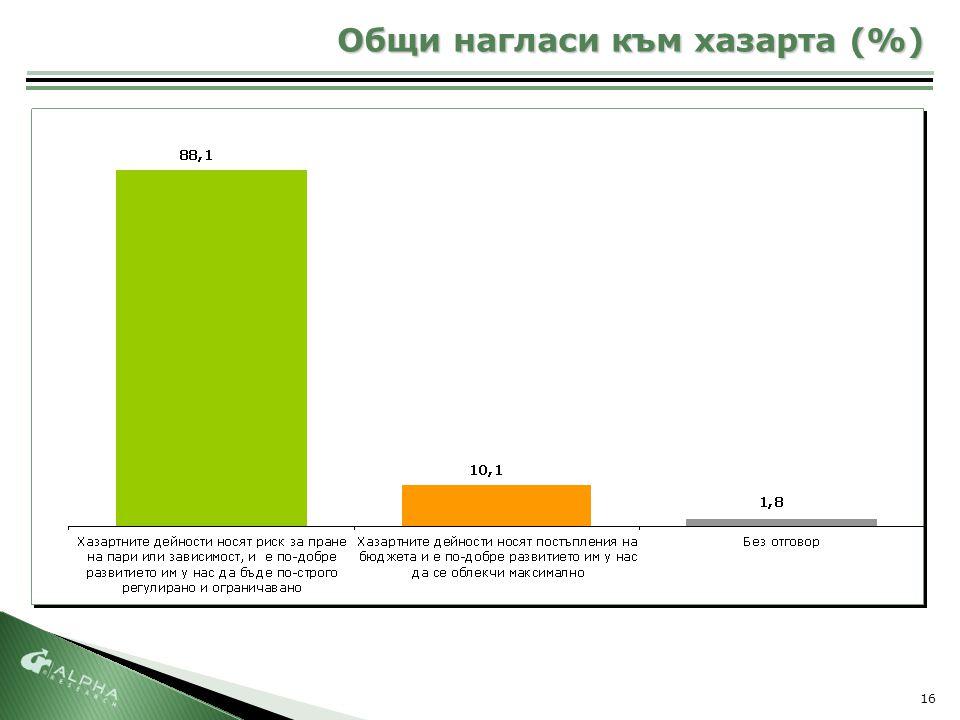 16 Общи нагласи към хазарта (%)