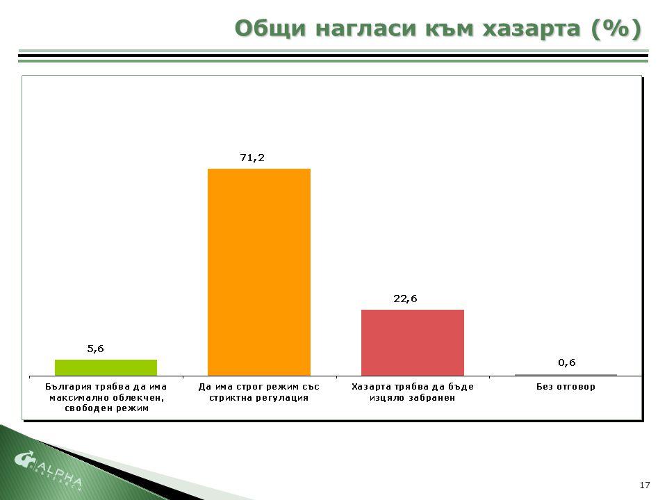 17 Общи нагласи към хазарта (%)