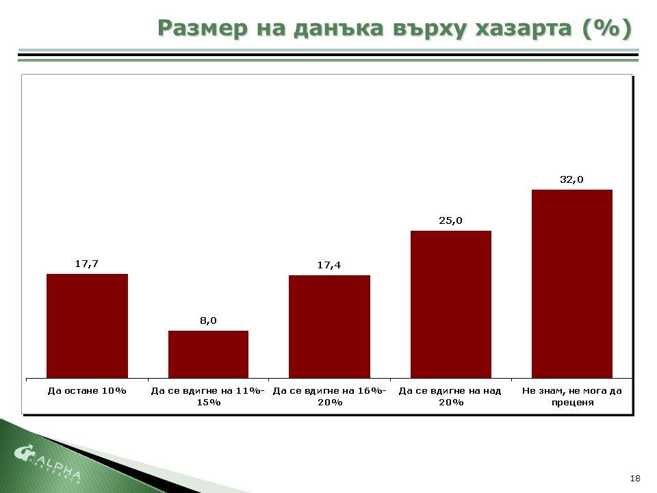 18 Размер на данъка върху хазарта (%)