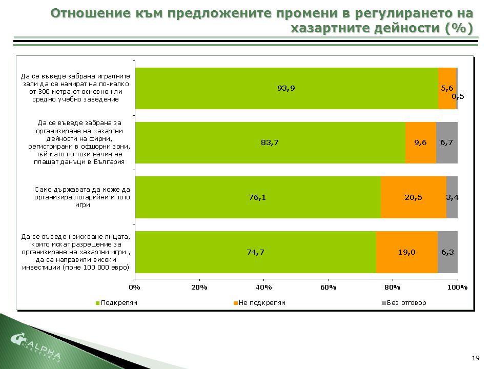 19 Отношение към предложените промени в регулирането на хазартните дейности (%)