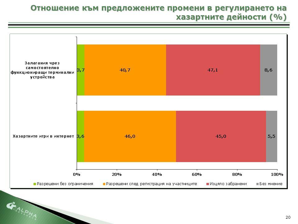 20 Отношение към предложените промени в регулирането на хазартните дейности (%)