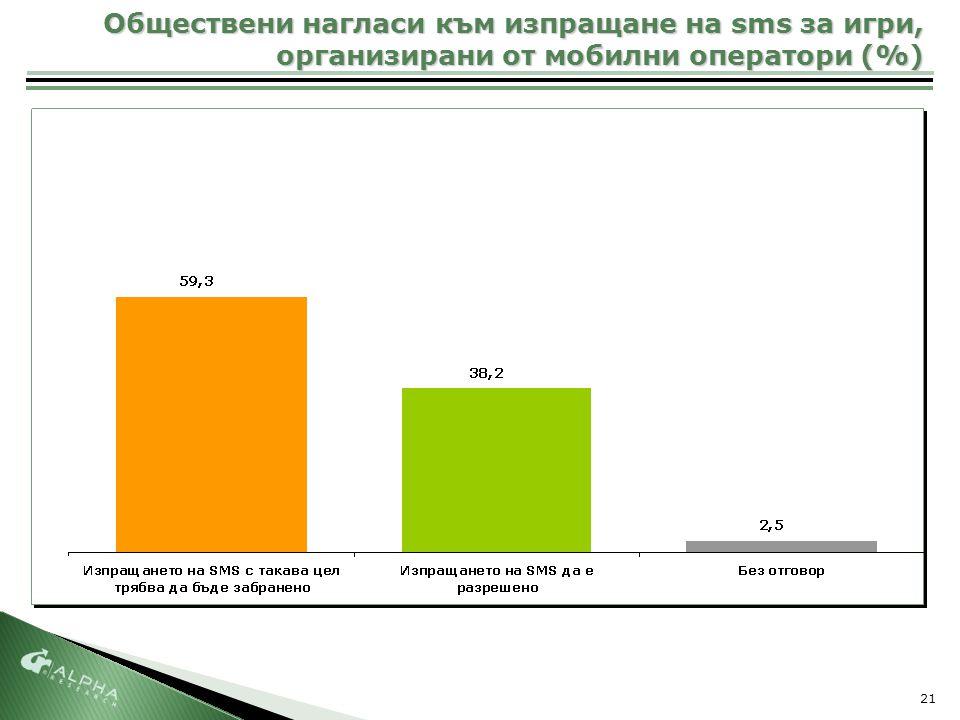 21 Обществени нагласи към изпращане на sms за игри, организирани от мобилни оператори (%)