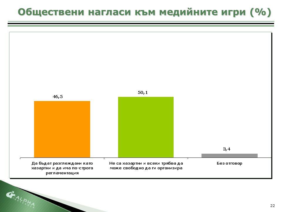 22 Обществени нагласи към медийните игри (%)