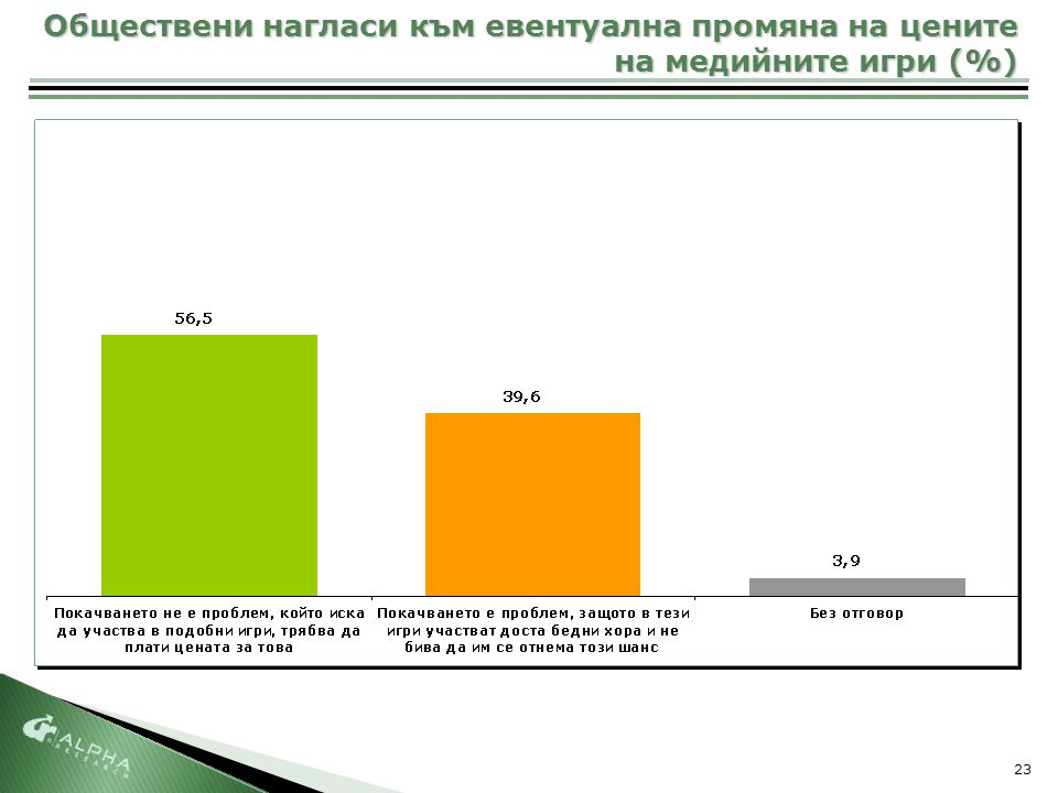 23 Обществени нагласи към евентуална промяна на цените на медийните игри (%)