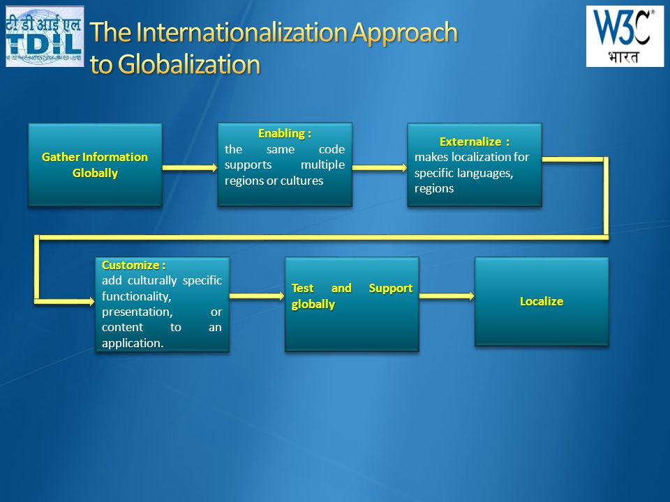 Gather Information Globally Enabling : the same code supports multiple regions or cultures Enabling : the same code supports multiple regions or cultures Externalize : makes localization for specific languages, regions Externalize : makes localization for specific languages, regions Customize : add culturally specific functionality, presentation, or content to an application.