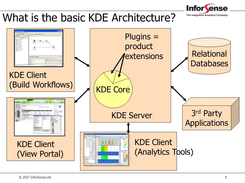 © 2007 InforSense Ltd.5 What is the basic KDE Architecture? KDE Core Plugins = product extensions KDE Server Relational Databases 3 rd Party Applicati
