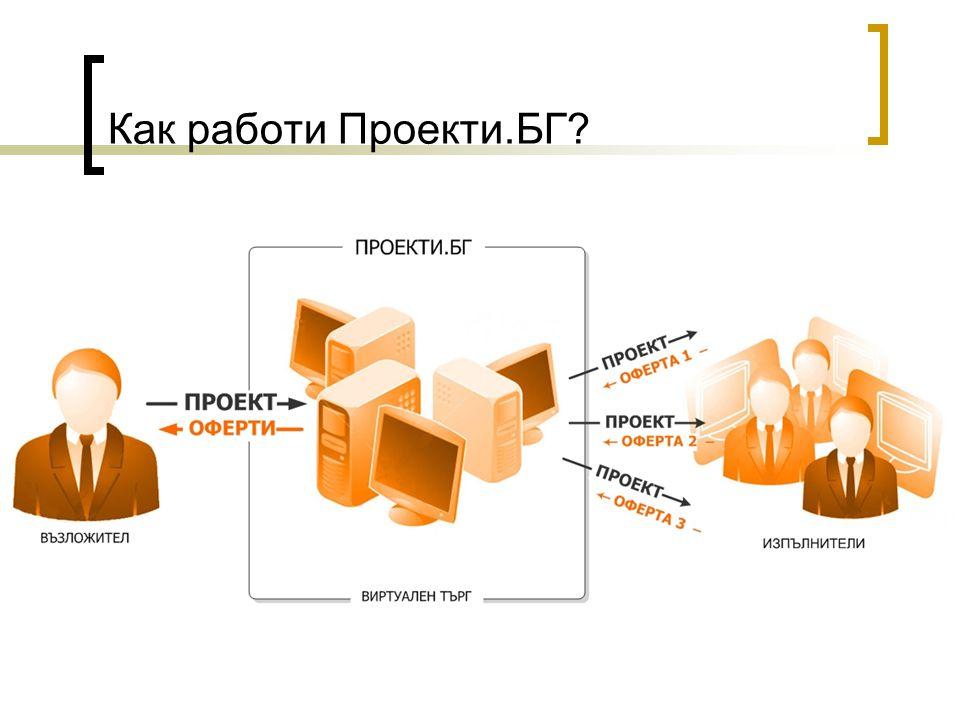 Как работи Проекти.БГ