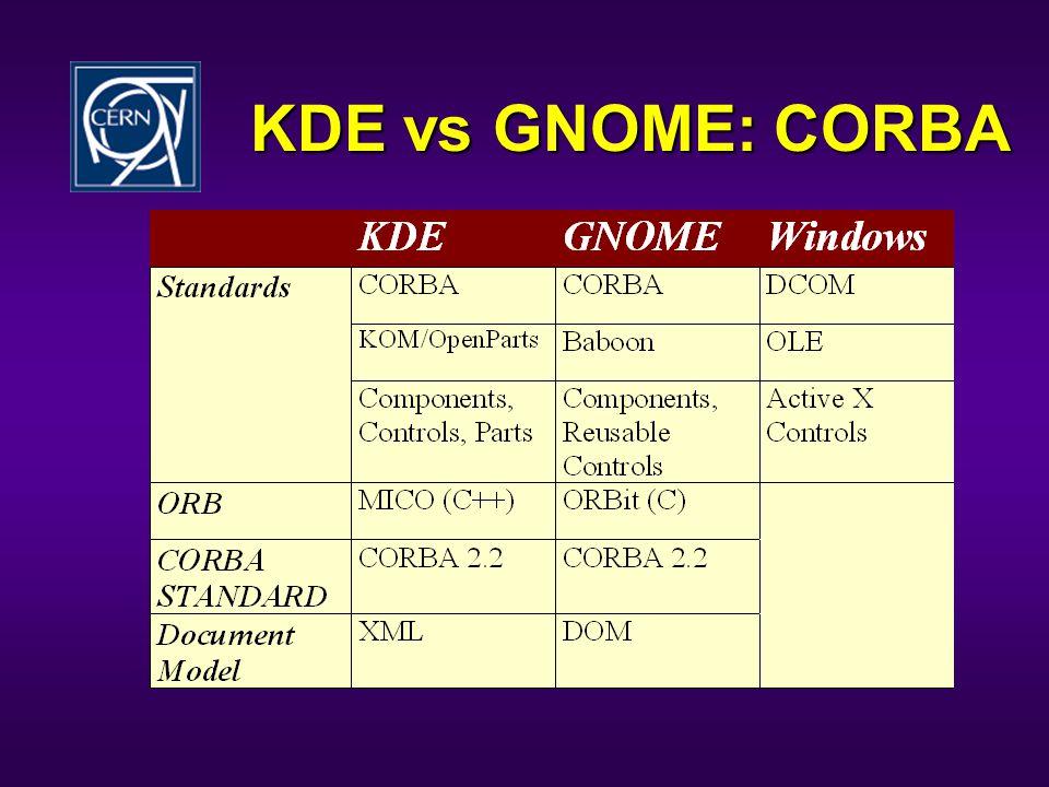 KDE vs GNOME: CORBA