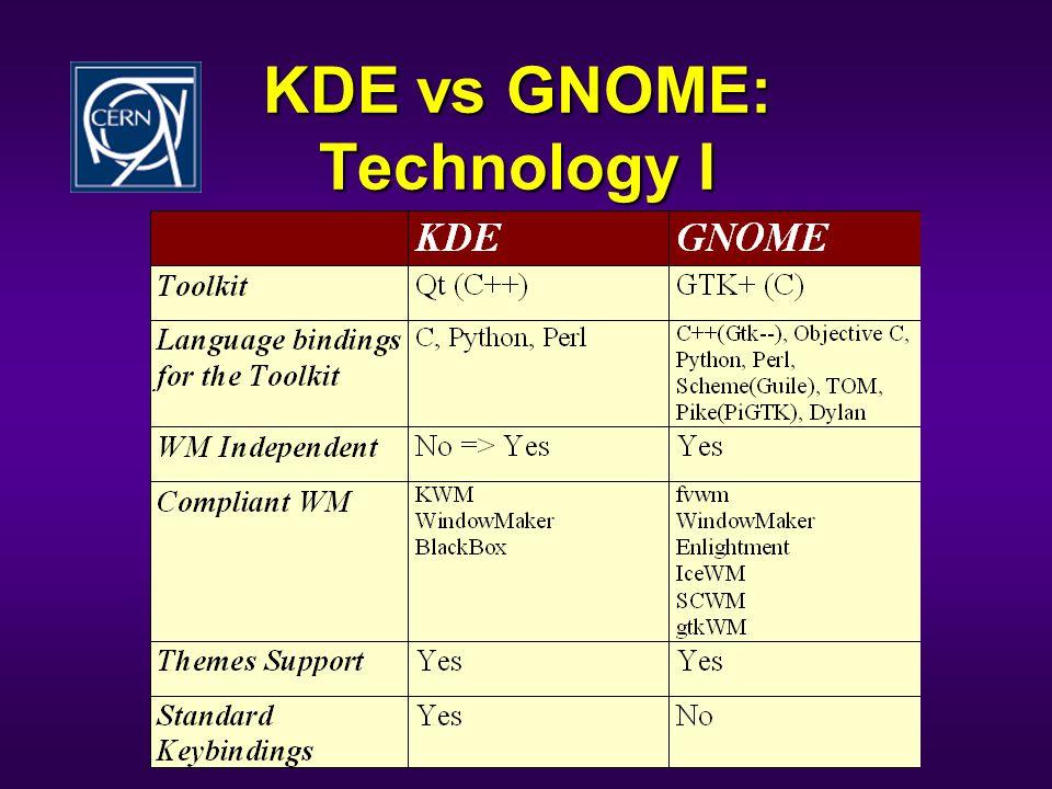 KDE vs GNOME: Technology I