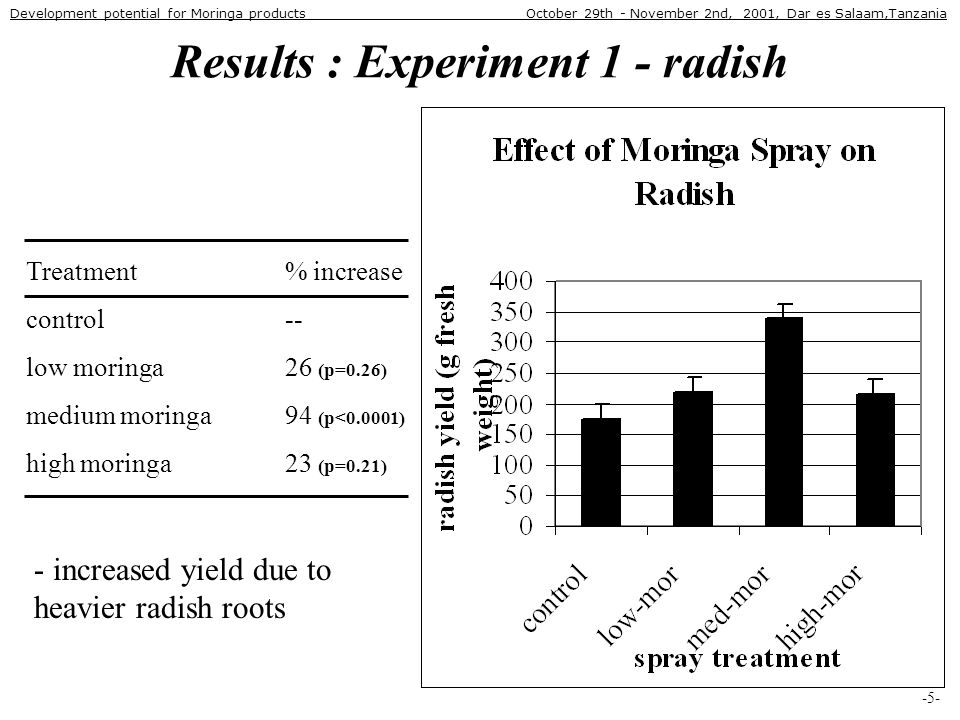 Results : Experiment 1 - radish Treatment % increase control -- low moringa 26 (p=0.26) medium moringa 94 (p<0.0001) high moringa 23 (p=0.21) -5- - increased yield due to heavier radish roots Development potential for Moringa products October 29th - November 2nd, 2001, Dar es Salaam,Tanzania
