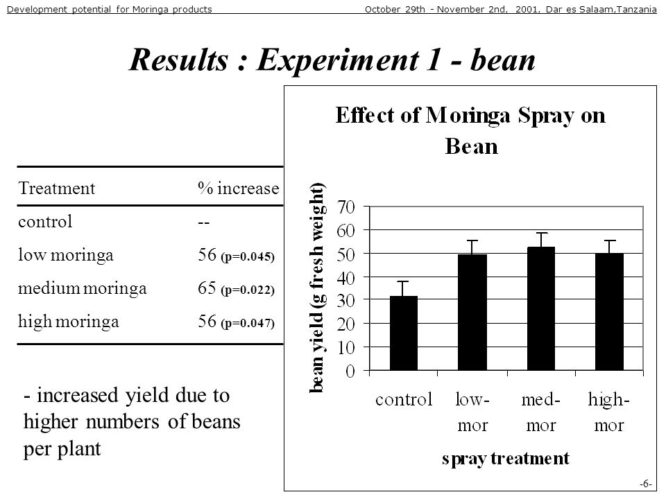 Results : Experiment 1 - bean Treatment % increase control -- low moringa 56 (p=0.045) medium moringa 65 (p=0.022) high moringa 56 (p=0.047) -6- - increased yield due to higher numbers of beans per plant Development potential for Moringa products October 29th - November 2nd, 2001, Dar es Salaam,Tanzania