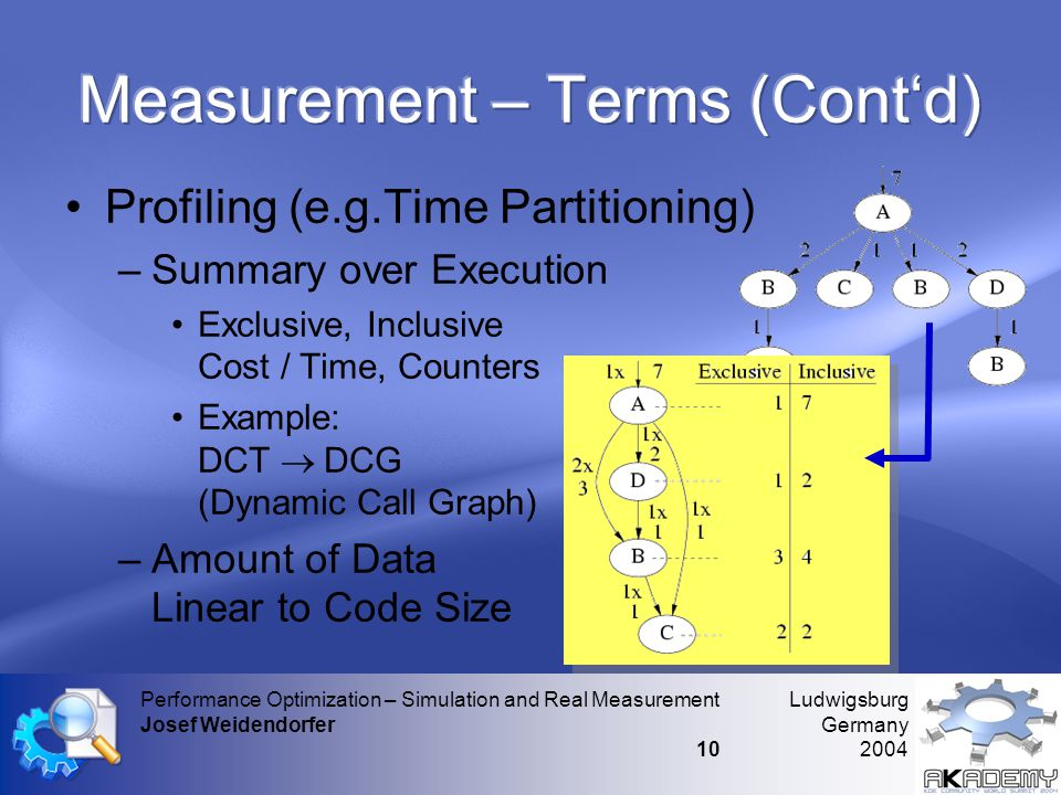 Ludwigsburg Germany 2004 Performance Optimization – Simulation and Real Measurement Josef Weidendorfer 10 •Profiling (e.g.Time Partitioning) –Summary over Execution •Exclusive, Inclusive Cost / Time, Counters •Example: DCT  DCG (Dynamic Call Graph) –Amount of Data Linear to Code Size