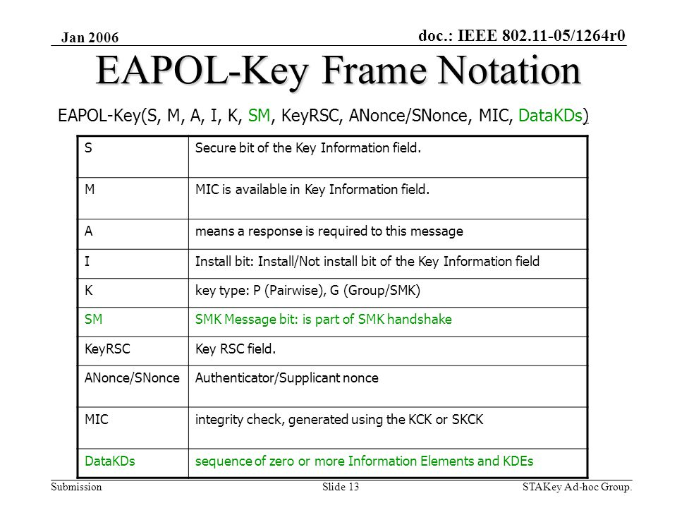 doc.: IEEE 802.11-05/1264r0 Submission Jan 2006 STAKey Ad-hoc Group.Slide 13 EAPOL-Key Frame Notation EAPOL-Key(S, M, A, I, K, SM, KeyRSC, ANonce/SNonce, MIC, DataKDs) SSecure bit of the Key Information field.