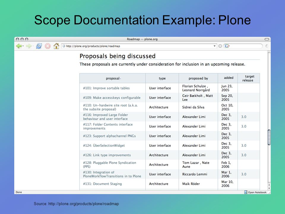 Scope Documentation Example: Plone Source: http://plone.org/products/plone/roadmap