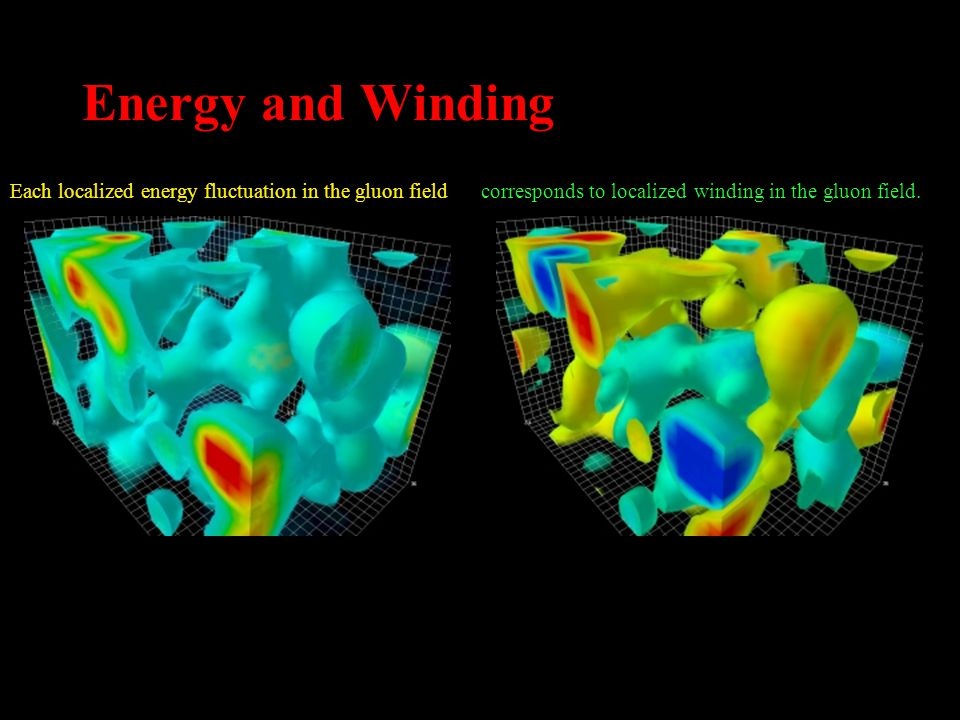 Energy and Winding Each localized energy fluctuation in the gluon field corresponds to localized winding in the gluon field.