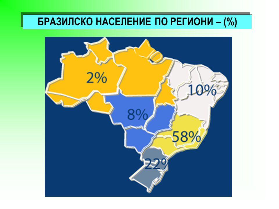 БРАЗИЛСКО НАСЕЛЕНИЕ ПО РЕГИОНИ – (%)