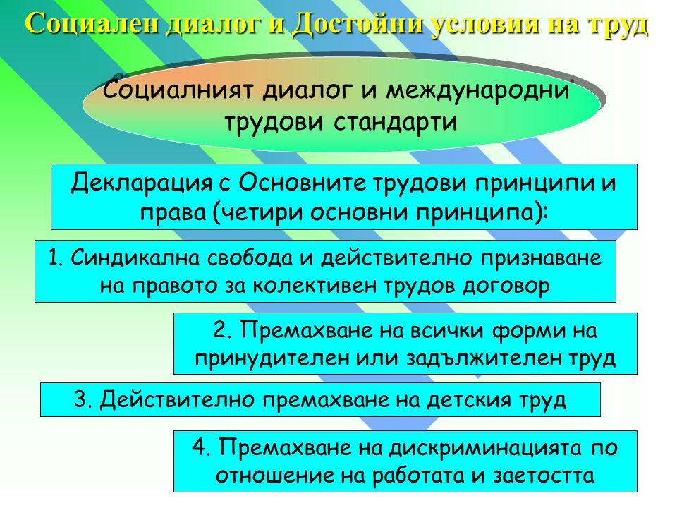 1. Синдикална свобода и действително признаване на правото за колективен трудов договор 2.
