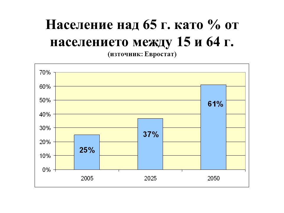 Принципи на капиталовата пенсионна система 1.Работещите внасят процент от заплатата си в лична сметка – 10%.
