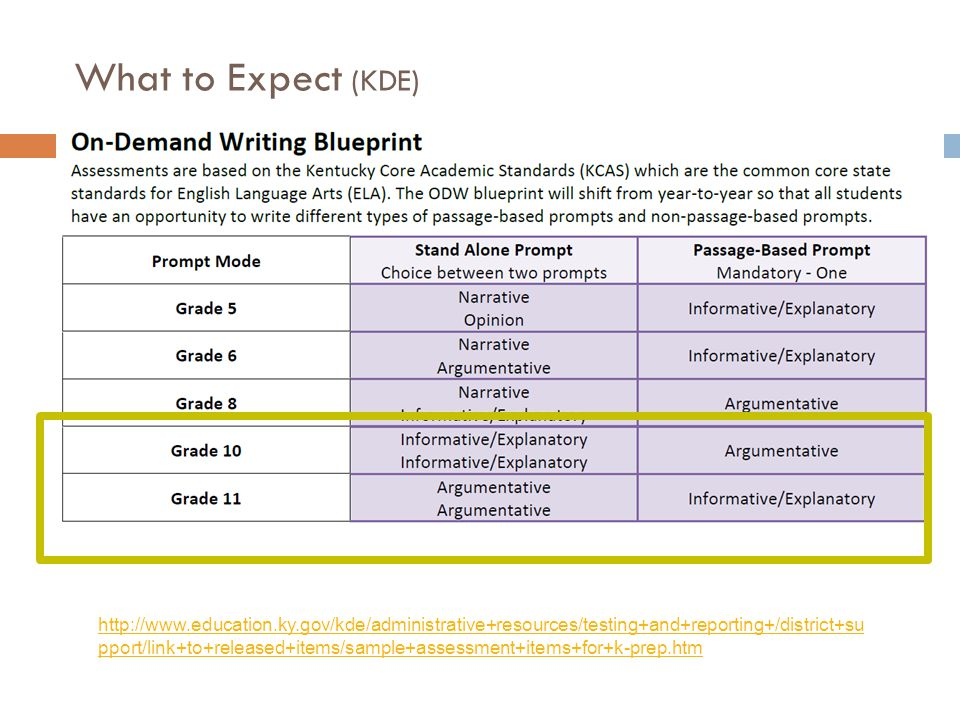 What to Expect (KDE) http://www.education.ky.gov/kde/administrative+resources/testing+and+reporting+/district+su pport/link+to+released+items/sample+assessment+items+for+k-prep.htm