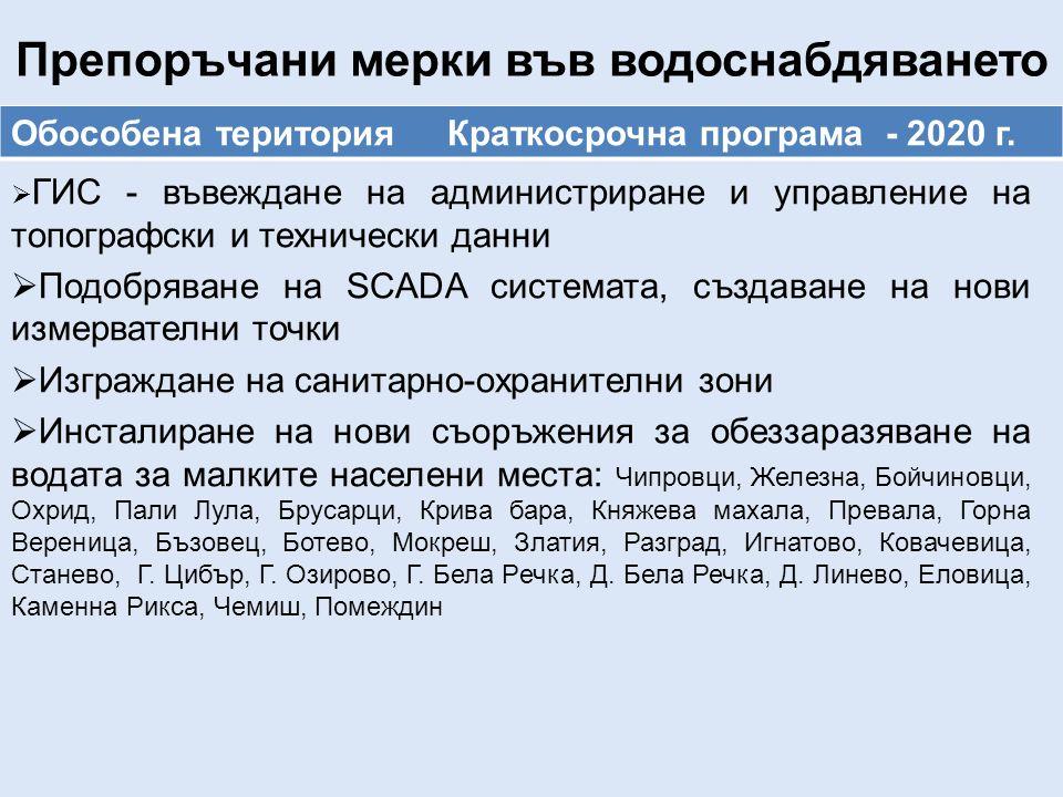 Препоръчани мерки във водоснабдяването Обособена територия Краткосрочна програма - 2020 г.