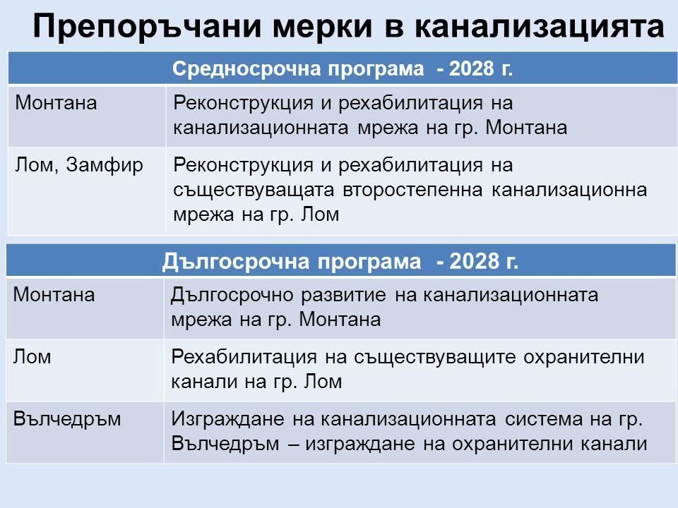 Средносрочна програма - 2028 г.