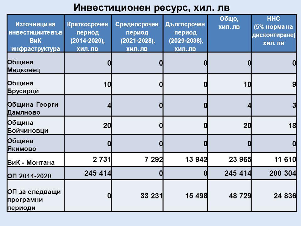 Източници на инвестициите във ВиК инфраструктура Краткосрочен период (2014-2020), хил.