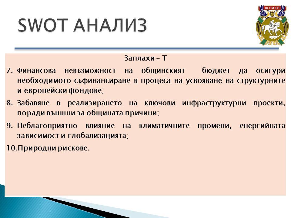 Заплахи – T 7.Финансова невъзможност на общинският бюджет да осигури необходимото съфинансиране в процеса на усвояване на структурните и европейски фондове; 8.Забавяне в реализирането на ключови инфраструктурни проекти, поради външни за общината причини; 9.Неблагоприятно влияние на климатичните промени, енергийната зависимост и глобализацията; 10.Природни рискове.
