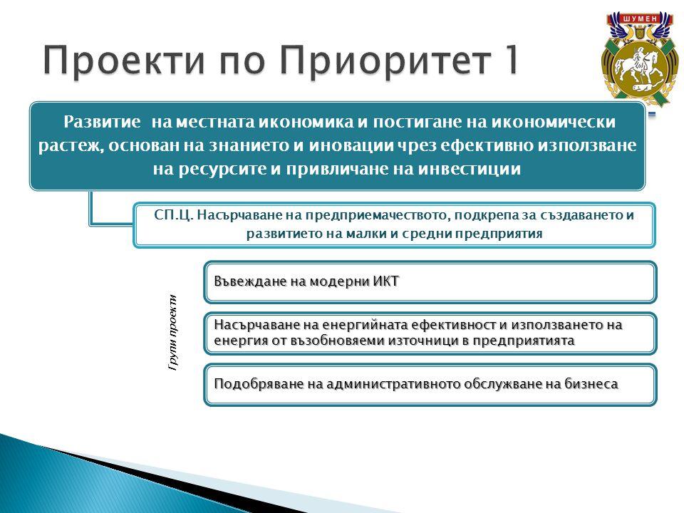 Развитие на местната икономика и постигане на икономически растеж, основан на знанието и иновации чрез ефективно използване на ресурсите и привличане на инвестиции СП.Ц.