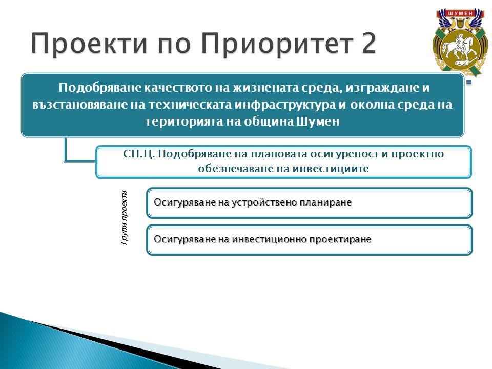 Подобряване качеството на жизнената среда, изграждане и възстановяване на техническата инфраструктура и околна среда на територията на община Шумен СП.Ц.