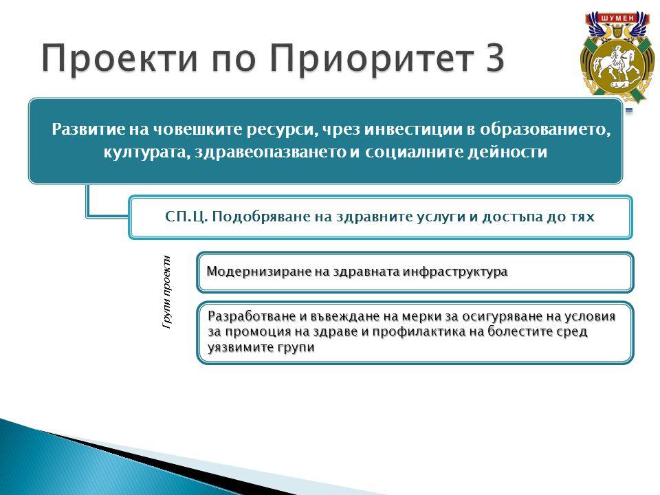 Развитие на човешките ресурси, чрез инвестиции в образованието, културата, здравеопазването и социалните дейности СП.Ц.