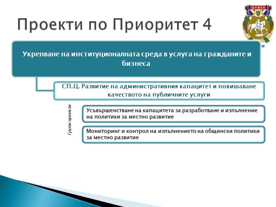 Укрепване на институционалната среда в услуга на гражданите и бизнеса СП.Ц.