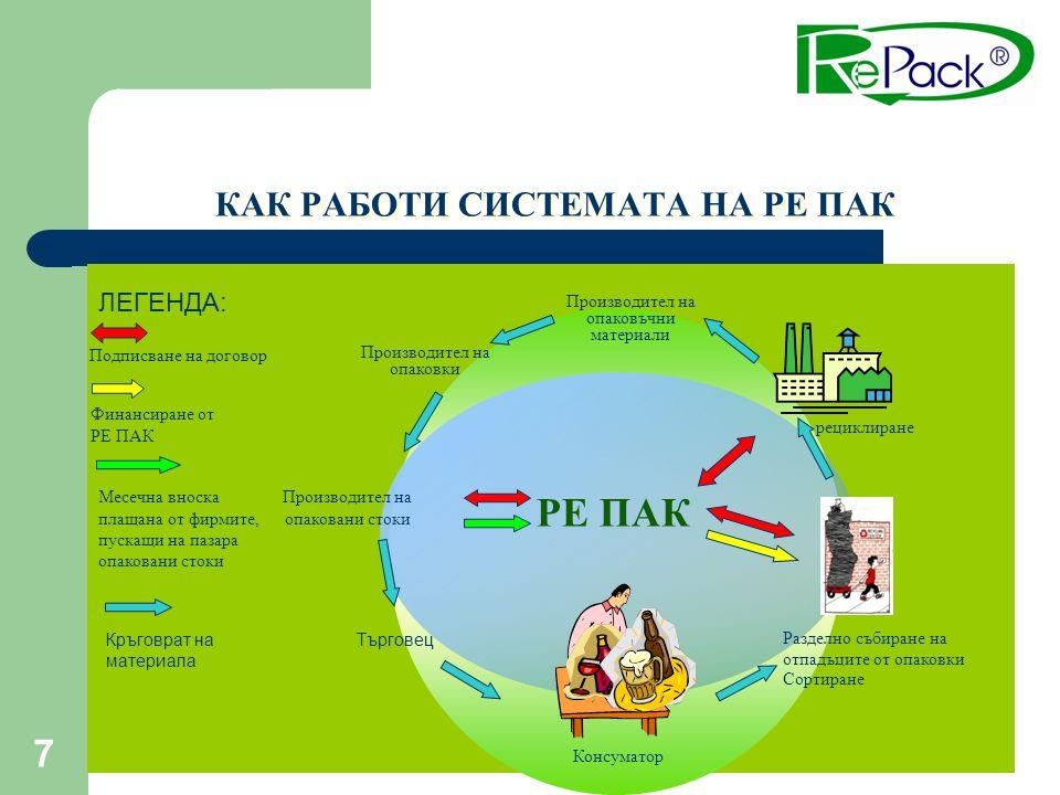 7 Подписване на договор Финансиране от РЕ ПАК Разделно събиране на отпадъците от опаковки Сортиране рециклиране Производител на опаковъчни материали П