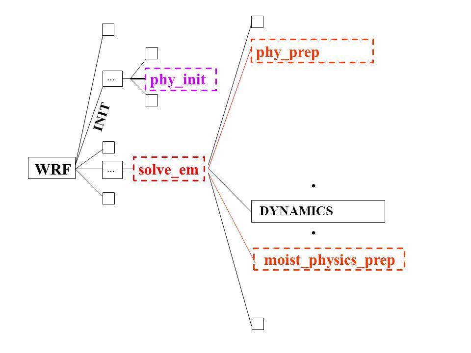 WRF … solve_em DYNAMICS phy_init … INIT.. phy_prep moist_physics_prep