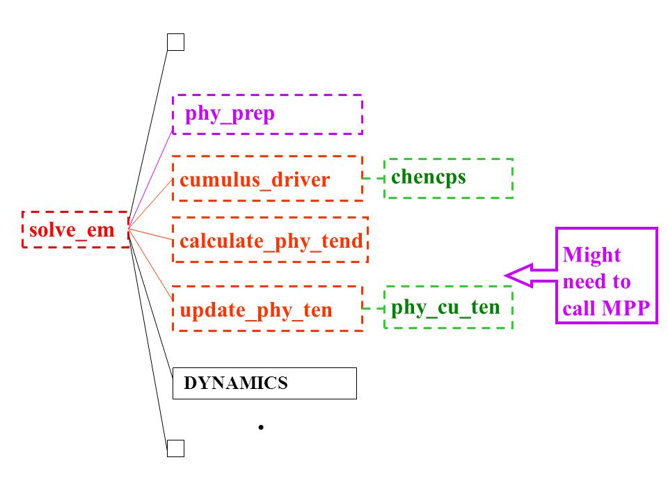 solve_em cumulus_driver chencps phy_prep DYNAMICS. calculate_phy_tend update_phy_ten phy_cu_ten Might need to call MPP