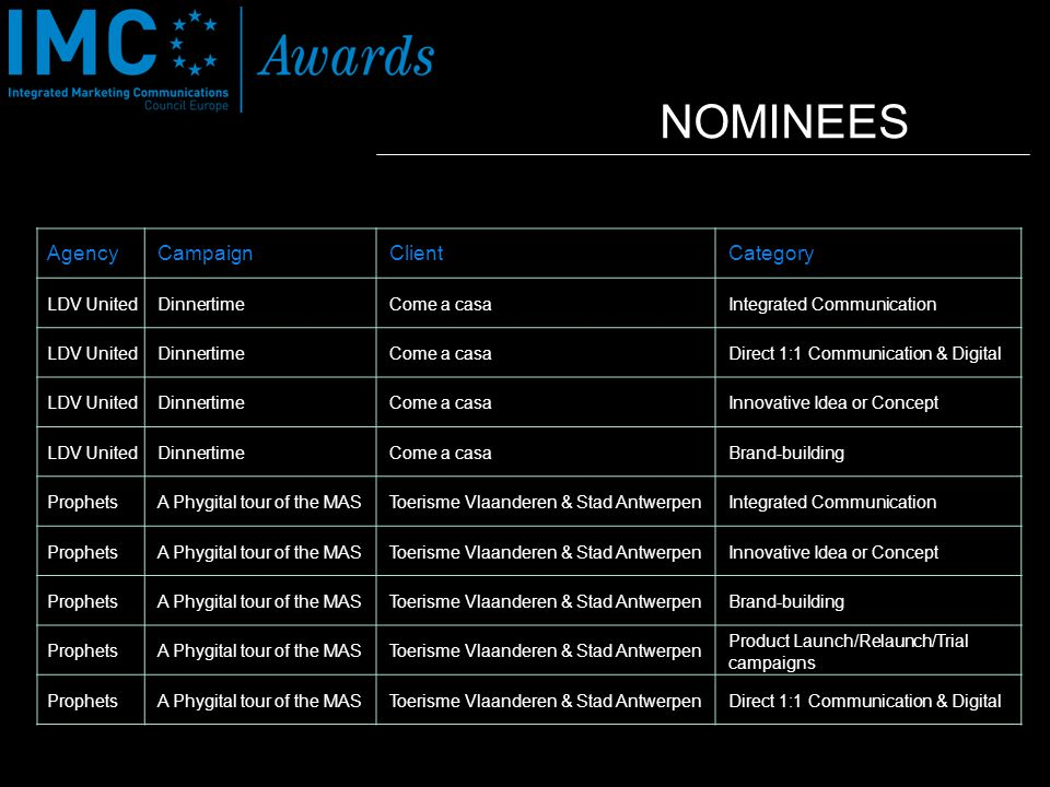 NOMINEES AgencyCampaignClientCategory LDV UnitedDinnertimeCome a casaIntegrated Communication LDV UnitedDinnertimeCome a casaDirect 1:1 Communication
