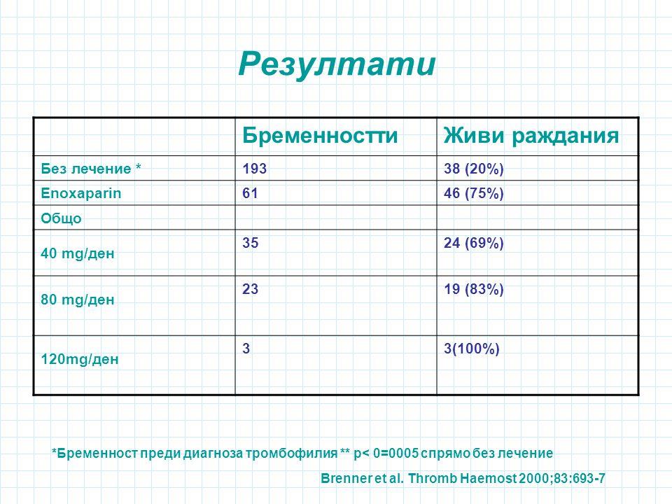 Резултати *Бременност преди диагноза тромбофилия ** р< 0=0005 спрямо без лечение Brenner et al.