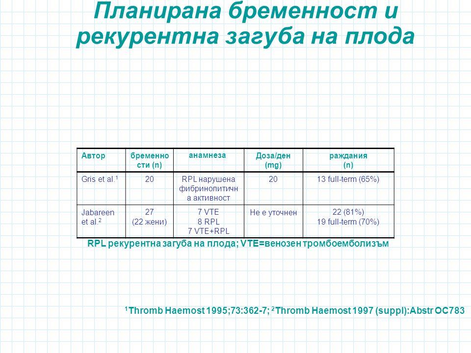 Планирана бpеменност и рекурентна загуба на плода 1 Thromb Haemost 1995;73:362-7; 2 Thromb Haemost 1997 (suppl):Abstr OC783 Авторбременно сти (n) анамнезаДоза/ден (mg) раждания (n) Gris et al.