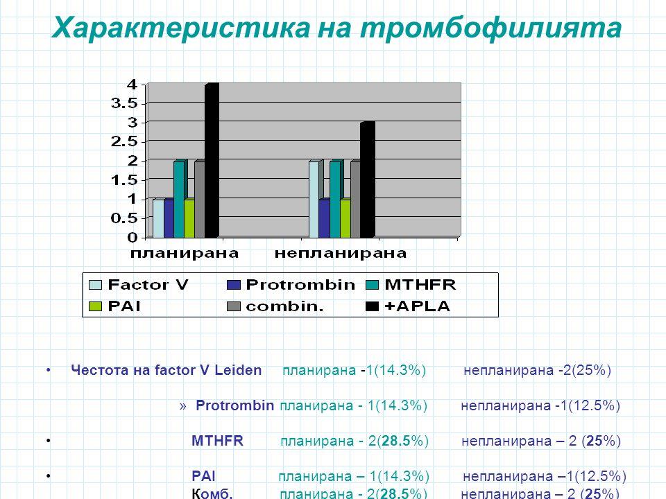 Характеристика на тромбофилията •Честота на factor V Leiden планирана -1(14.3%) непланирана -2(25%) »Protrombin планирана - 1(14.3%) непланирана -1(12.5%) • MTHFR планирана - 2(28.5%) непланирана – 2 (25%) • PAI планирана – 1(14.3%) непланирана –1(12.5%) Комб.