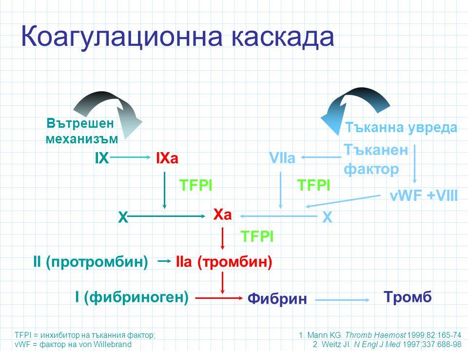 Коагулационна каскада 1.Mann KG. Thromb Haemost 1999;82:165-74 2.