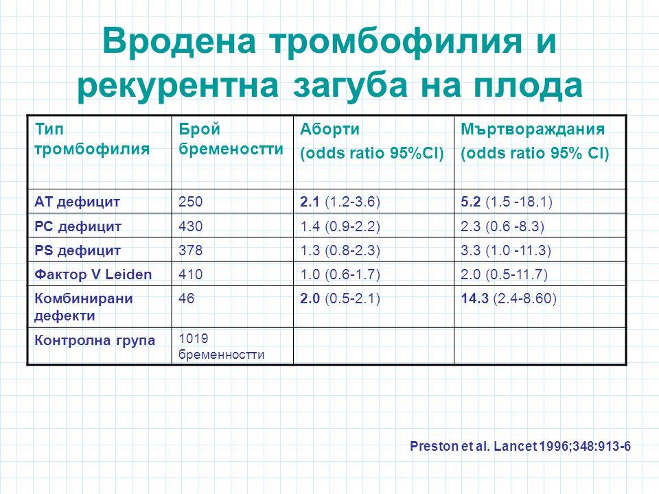 Вродена тромбофилия и рекурентна загуба на плода Тип тромбофилия Брой бременостти Аборти (odds ratio 95%CI) Мъртвораждания (odds ratio 95% CI) АТ дефицит2502.1 (1.2-3.6)5.2 (1.5 -18.1) РС дефицит4301.4 (0.9-2.2)2.3 (0.6 -8.3) РS дефицит3781.3 (0.8-2.3)3.3 (1.0 -11.3) Фактор V Leiden4101.0 (0.6-1.7)2.0 (0.5-11.7) Комбинирани дефекти 462.0 (0.5-2.1)14.3 (2.4-8.60) Контролна група 1019 бременностти Preston et al.